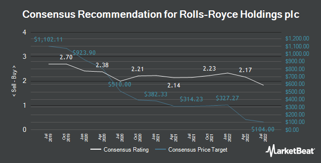 Analyst Recommendations for Rolls-Royce (LON:RR)