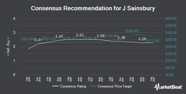 Analyst Recommendations for J Sainsbury (LON:SBRY)