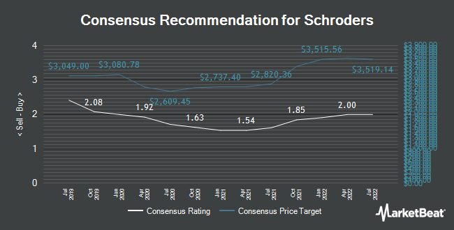 Analyst Recommendations for SCHRODERS/PAR VTG FPD 1 (LON:SDR)