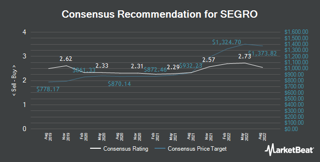 Analyst Recommendations for SEGRO (LON:SGRO)