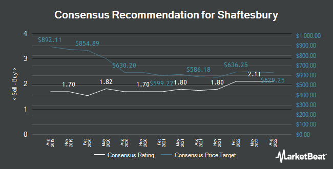 Analyst Recommendations for Shaftesbury (LON:SHB)