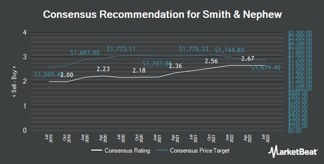 Analyst Recommendations for Smith & Nephew (LON:SN)