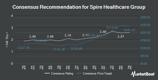 Analyst Recommendations for Spire Healthcare Group (LON:SPI)