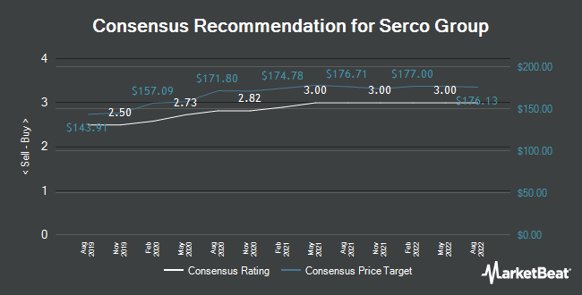 Analyst Recommendations for Serco Group (LON:SRP)
