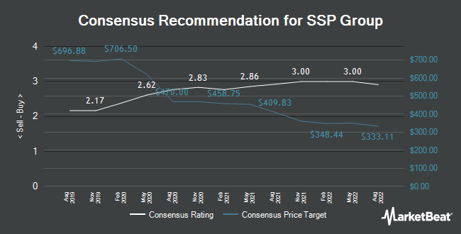 Analyst Recommendations for SSP Group (LON:SSPG)