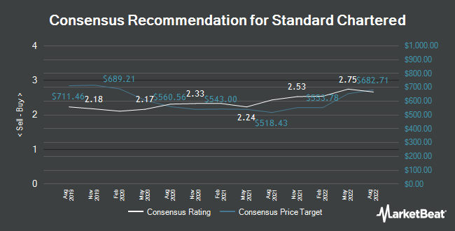 Analyst Recommendations for Standard Chartered (LON:STAN)