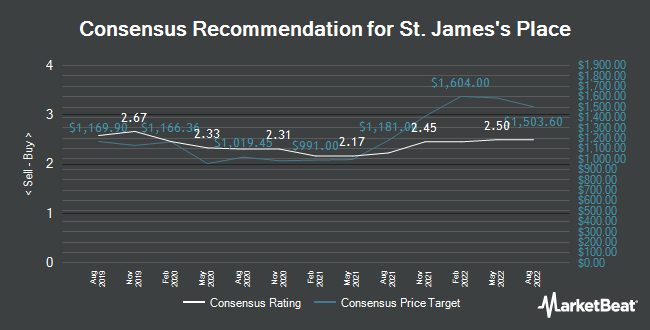 Analyst Recommendations for St. James`s Place (LON:STJ)
