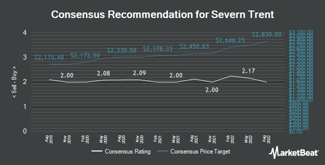 Analyst Recommendations for Severn Trent (LON:SVT)