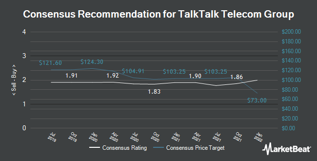Analyst Recommendations for Talktalk Telecom Group (LON:TALK)