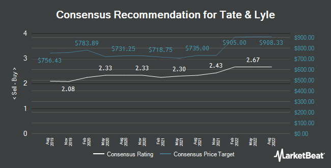 Analyst Recommendations for Tate & Lyle (LON:TATE)