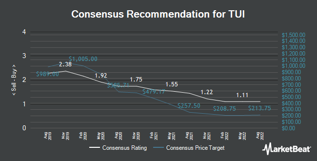 Analyst Recommendations for TUI (LON:TUI)