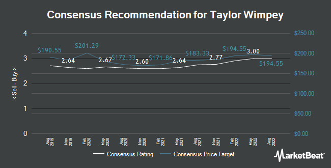 Analyst Recommendations for Taylor Wimpey (LON:TW)