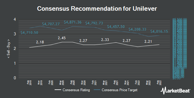 Analyst Recommendations for Unilever (LON:ULVR)