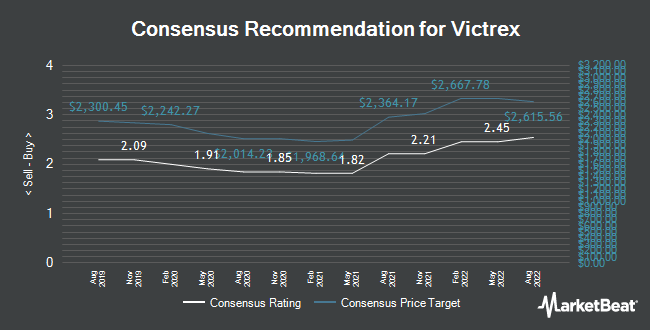 Analyst Recommendations for Victrex (LON:VCT)