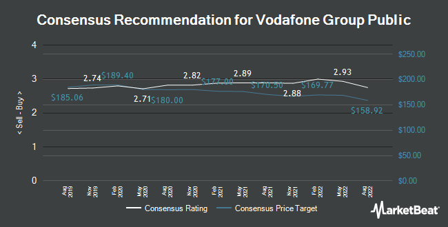 Analyst Recommendations for Vodafone Group (LON:VOD)