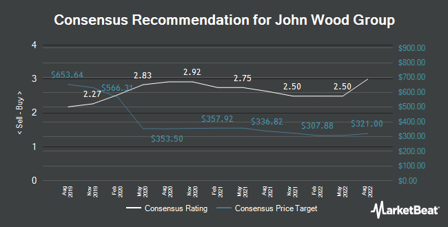 Analyst Recommendations for John Wood Group (LON:WG)