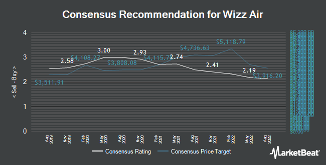 Analyst Recommendations for Wizz Air (LON:WIZZ)