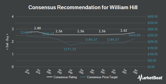 """William Hill (LON:WMH) Receives """"Overweight"""" Rating from"""