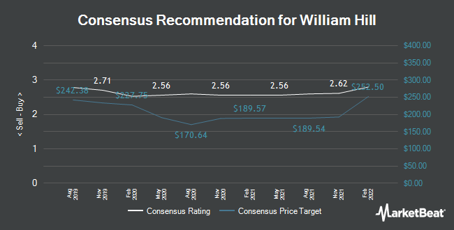 Analyst Recommendations for William Hill (LON:WMH)