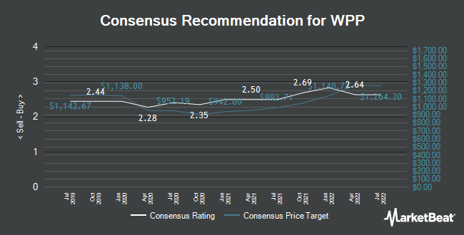 Analyst Recommendations for WPP (LON:WPP)