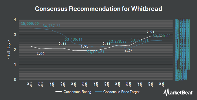Analyst Recommendations for Whitbread (LON:WTB)