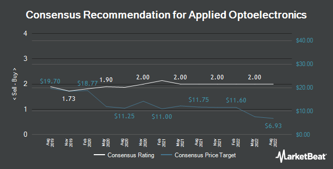 Analyst Recommendations for Applied Optoelectronics (NASDAQ:AAOI)