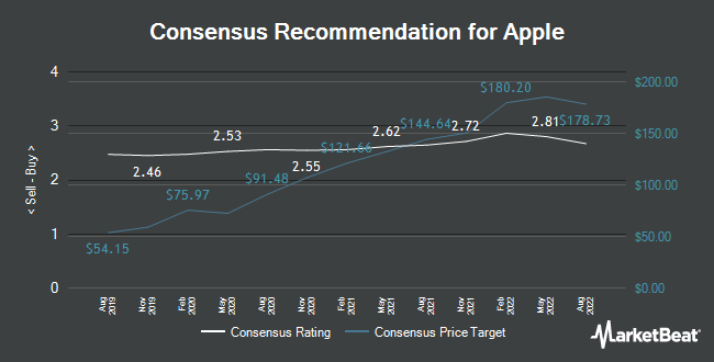 Analyst Recommendations for Apple (NASDAQ:AAPL)