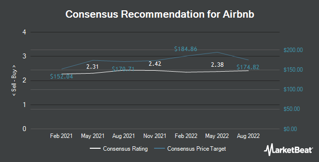 Analyst Recommendations for Airbnb (NASDAQ:ABNB)