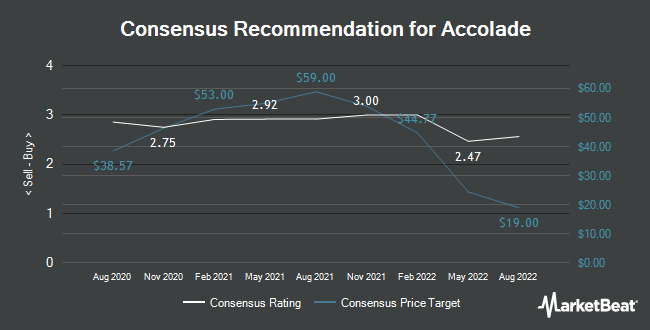 Analyst Recommendations for Accolade (NASDAQ:ACCD)