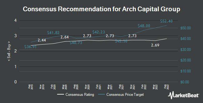 Analyst Recommendations for Arch Capital Group (NASDAQ:ACGL)
