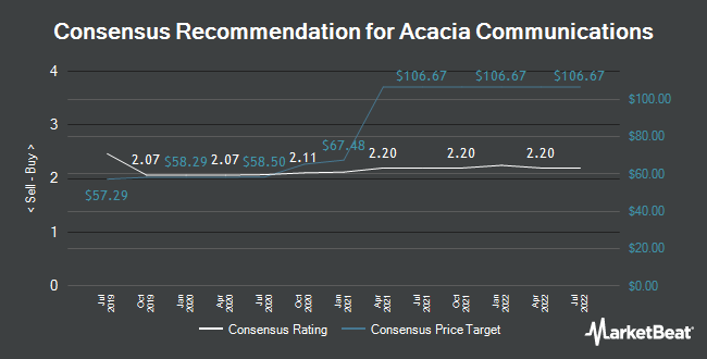 Analyst Recommendations for Acacia Communications (NASDAQ:ACIA)