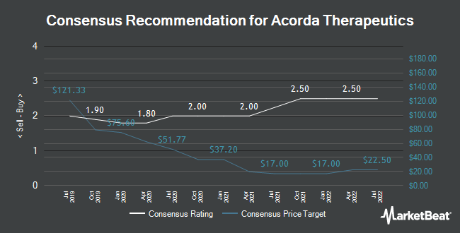 Analyst Recommendations for Acorda Therapeutics (NASDAQ:ACOR)