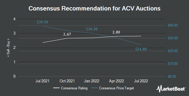 Analyst Recommendations for ACV Auctions (NASDAQ:ACVA)