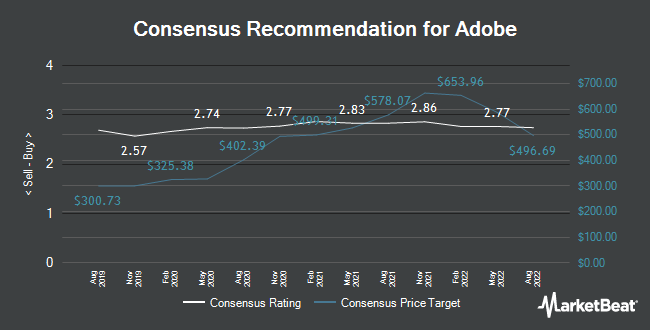 Analyst Recommendations for Adobe (NASDAQ:ADBE)