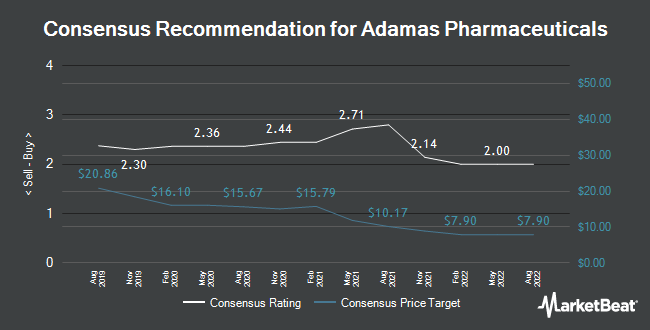 Analyst Recommendations for Adamas Pharmaceuticals (NASDAQ:ADMS)