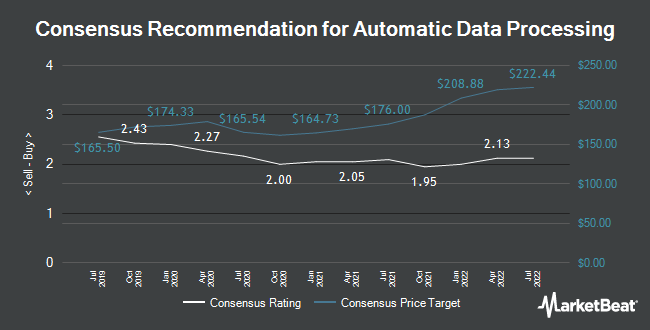 Analyst Recommendations for Automatic Data Processing (NASDAQ:ADP)