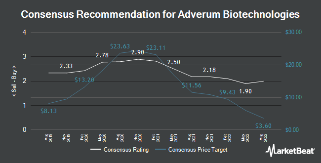 Analyst Recommendations for Adverum Biotechnologies (NASDAQ:ADVM)