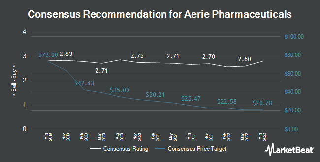 Analyst Recommendations for Aerie Pharmaceuticals (NASDAQ:AERI)