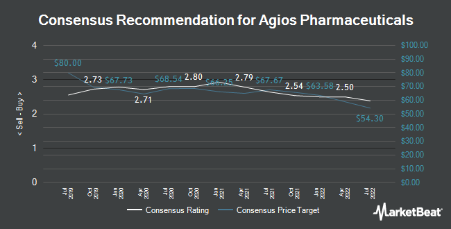 Analyst Recommendations for Agios Pharmaceuticals (NASDAQ:AGIO)