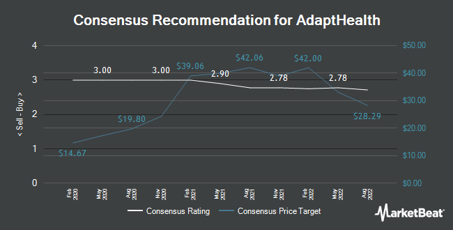Analyst Recommendations for AdaptHealth (NASDAQ:AHCO)