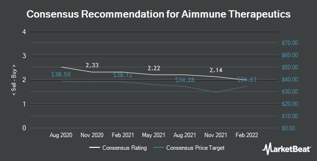 Analyst Recommendations for Aimmune Therapeutics (NASDAQ:AIMT)