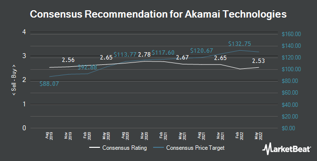 Analyst Recommendations for Akamai Technologies (NASDAQ:AKAM)