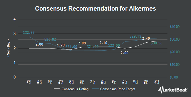 Analyst Recommendations for Alkermes (NASDAQ:ALKS)