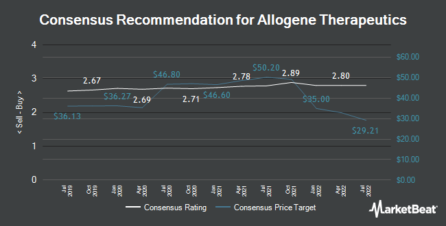 Analyst Recommendations for Allogene Therapeutics (NASDAQ:ALLO)