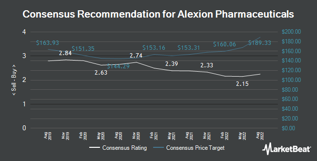 Analyst Recommendations for Alexion Pharmaceuticals (NASDAQ:ALXN)