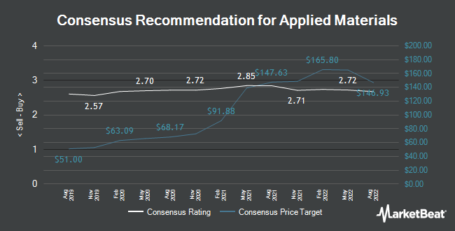 Analyst Recommendations for Applied Materials (NASDAQ:AMAT)