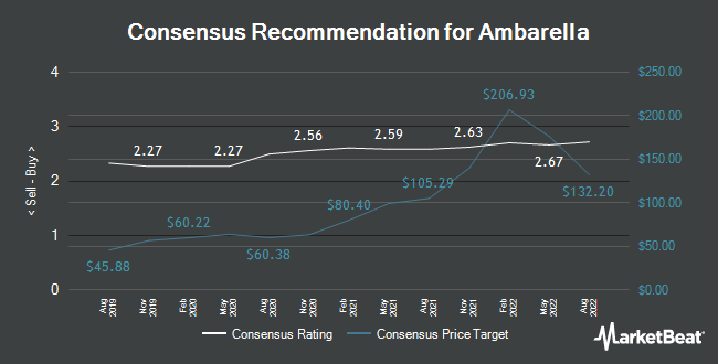 Analyst Recommendations for Ambarella (NASDAQ:AMBA)