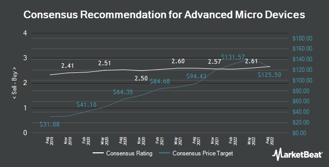 Analyst Recommendations for Advanced Micro Devices (NASDAQ:AMD)