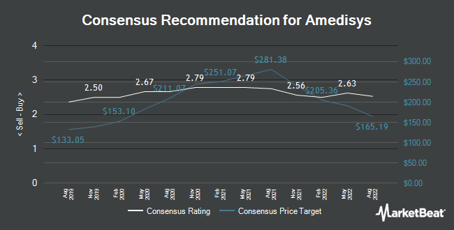 Analyst Recommendations for Amedisys (NASDAQ:AMED)