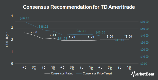Analyst Recommendations for TD Ameritrade (NASDAQ:AMTD)